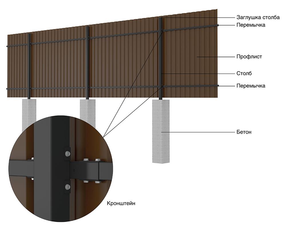 Забор из профлиста (конструкция)